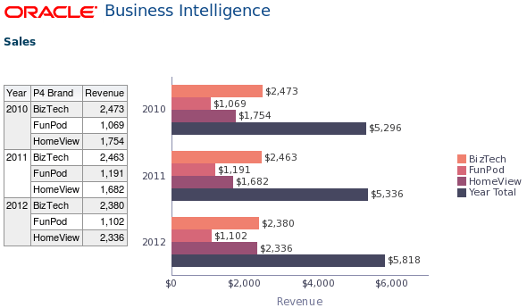 Oracle Business Intelligence Enterprise Edition Report Example